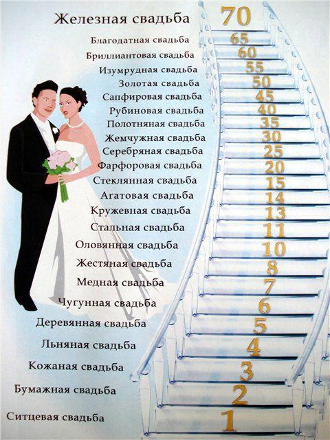 Пошлые поздравления с годовщиной свадьбой